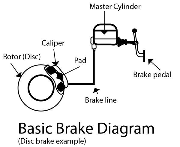 Car brake parts diagram